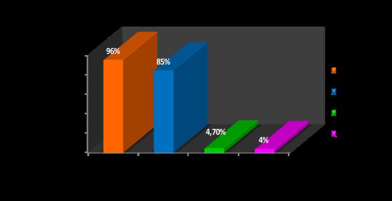 ExpoMarketing y su estadísticas de la efectividad del SMS marketing